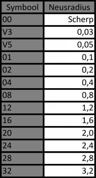 Wisselplaat neusradius in tabel